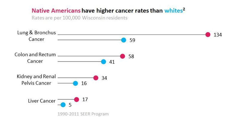 native-american-cancer-rates.jpeg